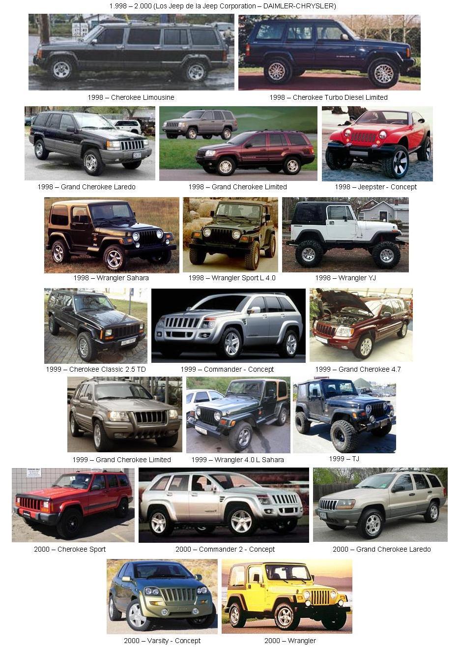 Historia Gráfica de la Jeep JEEP-07-(1998-2000)-(Jeep%20Corporation%20-%20Daimler-Chrysler)