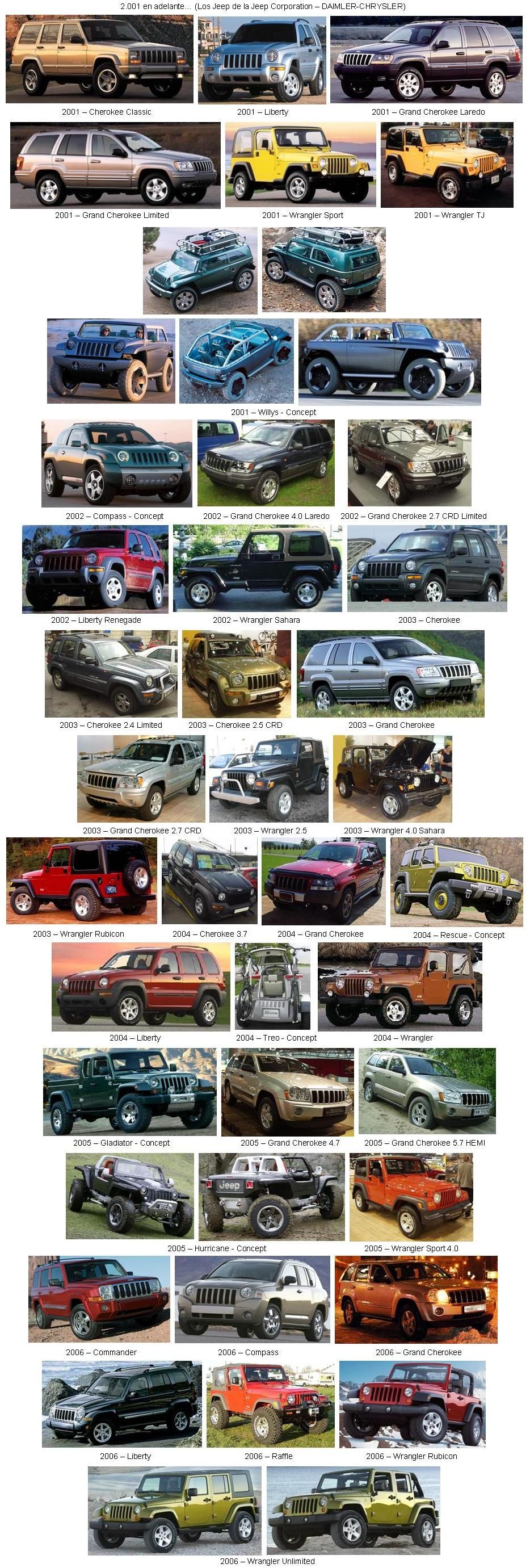 Historia Gráfica de la Jeep JEEP-08-(2001%20en%20adelante)-(Jeep%20Corporation%20-%20Daimler-Chrysler)