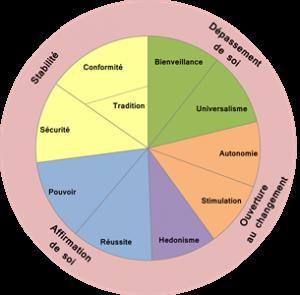 Valeurs principes directeurs Domaines-de-motivations-valeurs-schwartz-avenir-coherence1-300x295