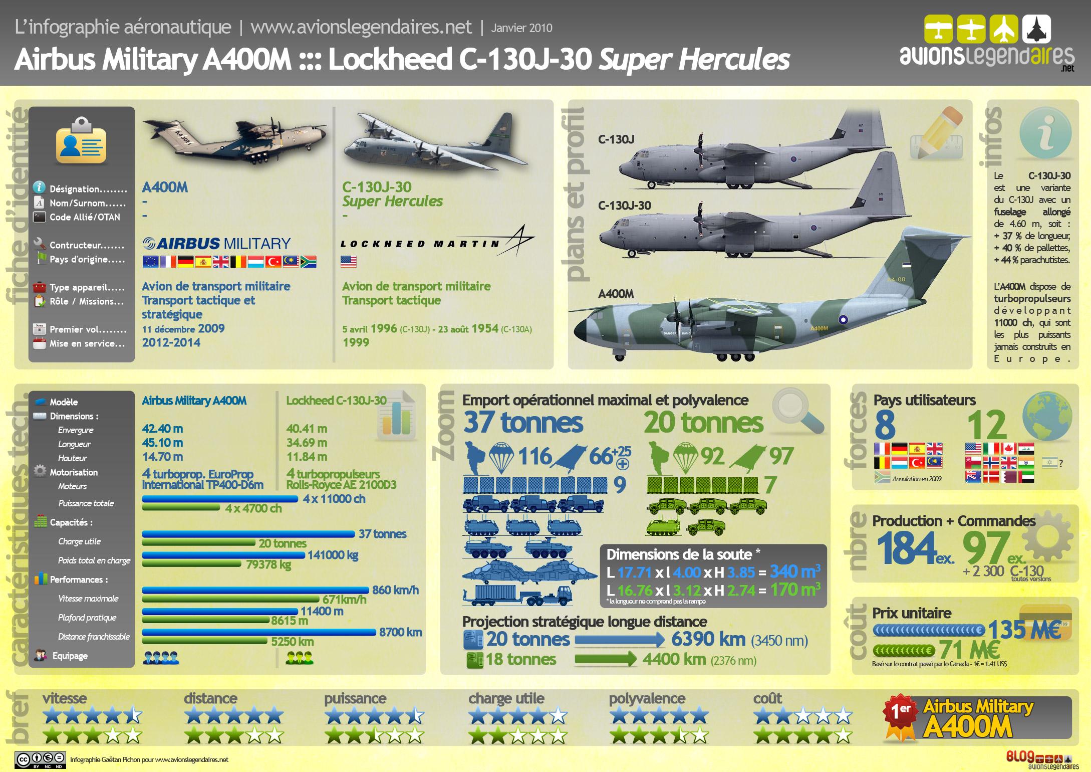 موسوعة طائرة النقل التكتيكي الاحدث C-130J Super Hercules بجميع أنواعها   Infographie-01-10-comparaison-a400m-c-130j-30