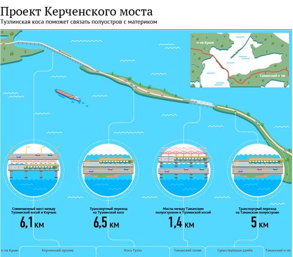 Rusija - Page 4 Kercc-tuzlanski-most-projekat-s