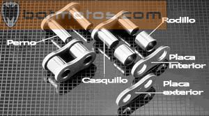 Eslabones de la cadena y ruido Kit-transmision-moto-despiece-eslabones