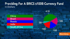 James Hall – Move Over IMF For The BRICS Development Bank – 4 April 2013 Bricsfund.jpg.w300h169