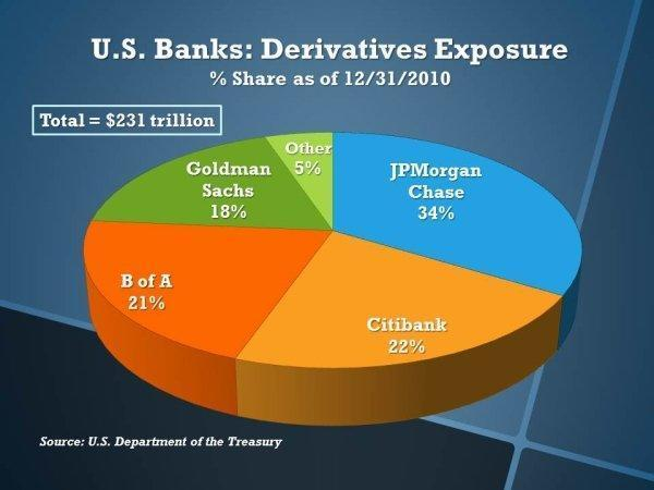 Marché des dérivés / file info en continu  Us_banks_derivatives_exposure_as_percent