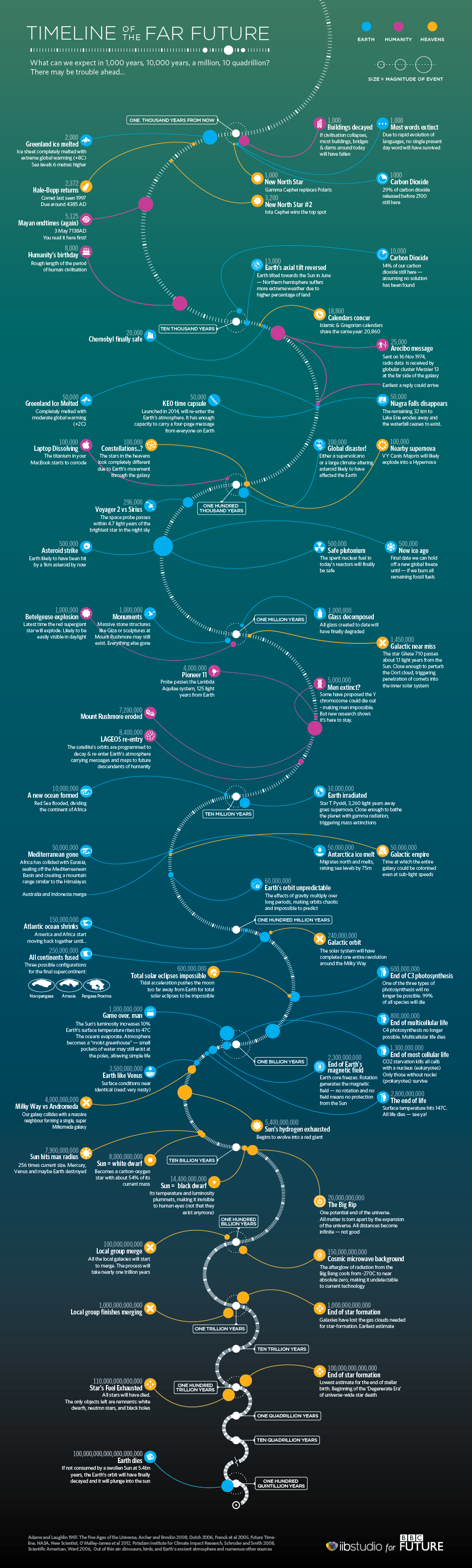Space and The wonders/mysteries of The Universe Far-future-timeline