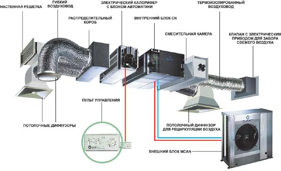 Вентиляция и кондиционирование.Как и что лучше выбрать? 2522432