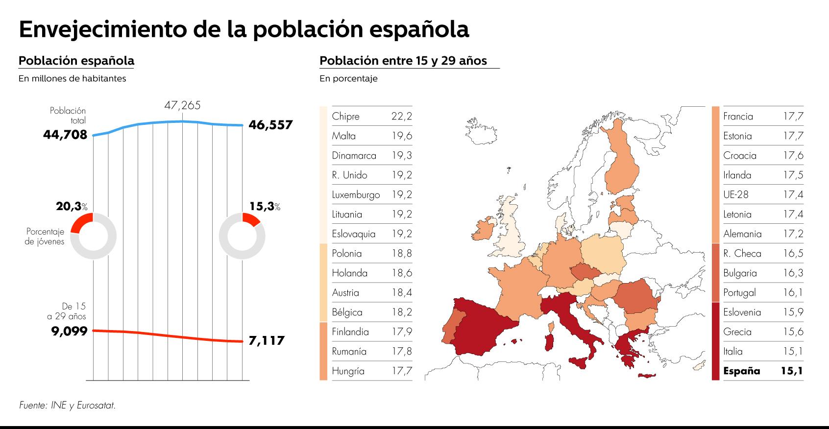 Demografía. España: fecundidad, nupcialidad, natalidad, esperanza media de vida.  - Página 2 29029_PoblacionJovenEspana02