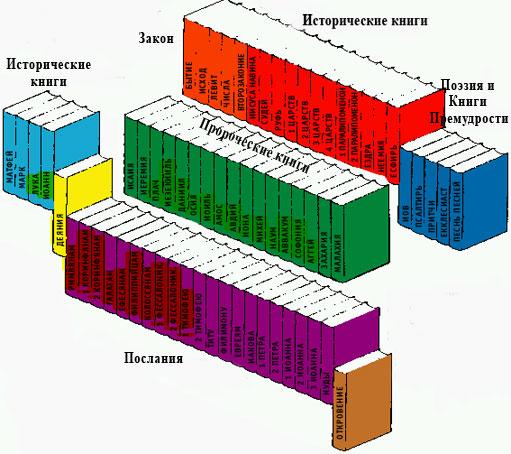 История Библии Mb