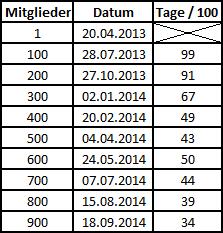 900 Nutzer im MER Lin4-7g-b1a5