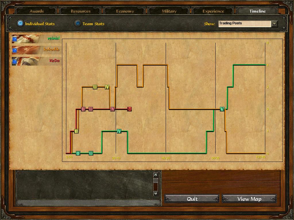 Age Of Empires 3 :: reinisl v kokodils v KeDa :: Post Game Stats 4n8yg5y8kmdvcg6wyeda