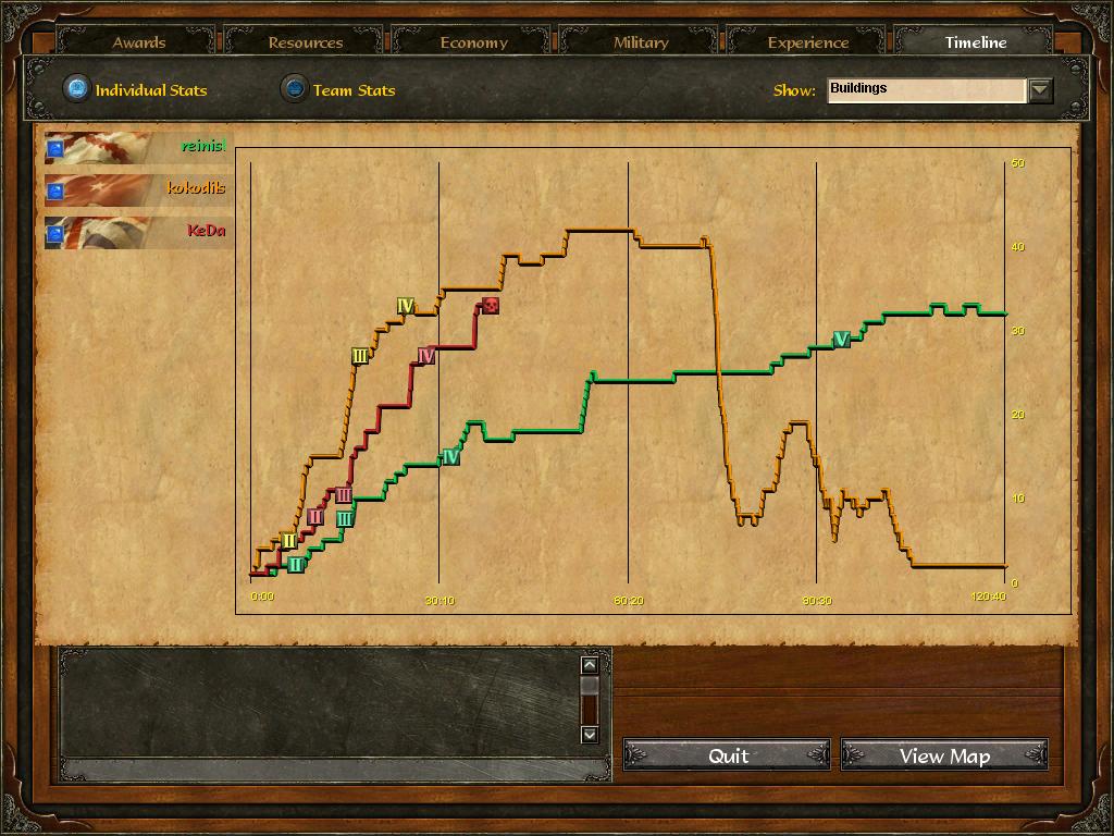 Age Of Empires 3 :: reinisl v kokodils v KeDa :: Post Game Stats A7eg9qlj5u6ffayssf6