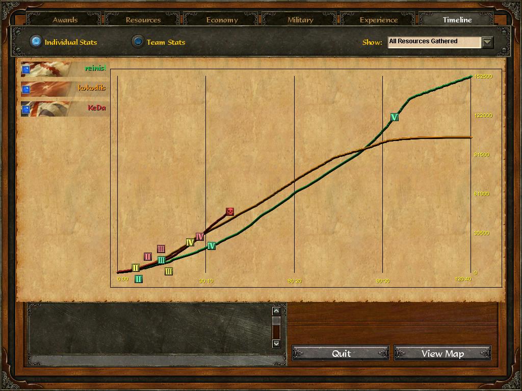 Age Of Empires 3 :: reinisl v kokodils v KeDa :: Post Game Stats D1jixxlyyddkie3zdnz