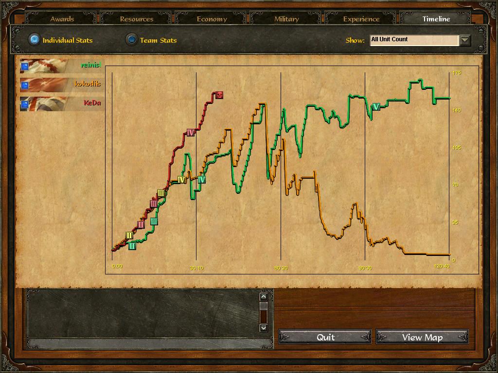 Age Of Empires 3 :: reinisl v kokodils v KeDa :: Post Game Stats G0tfhkxtazub44bdcvyo