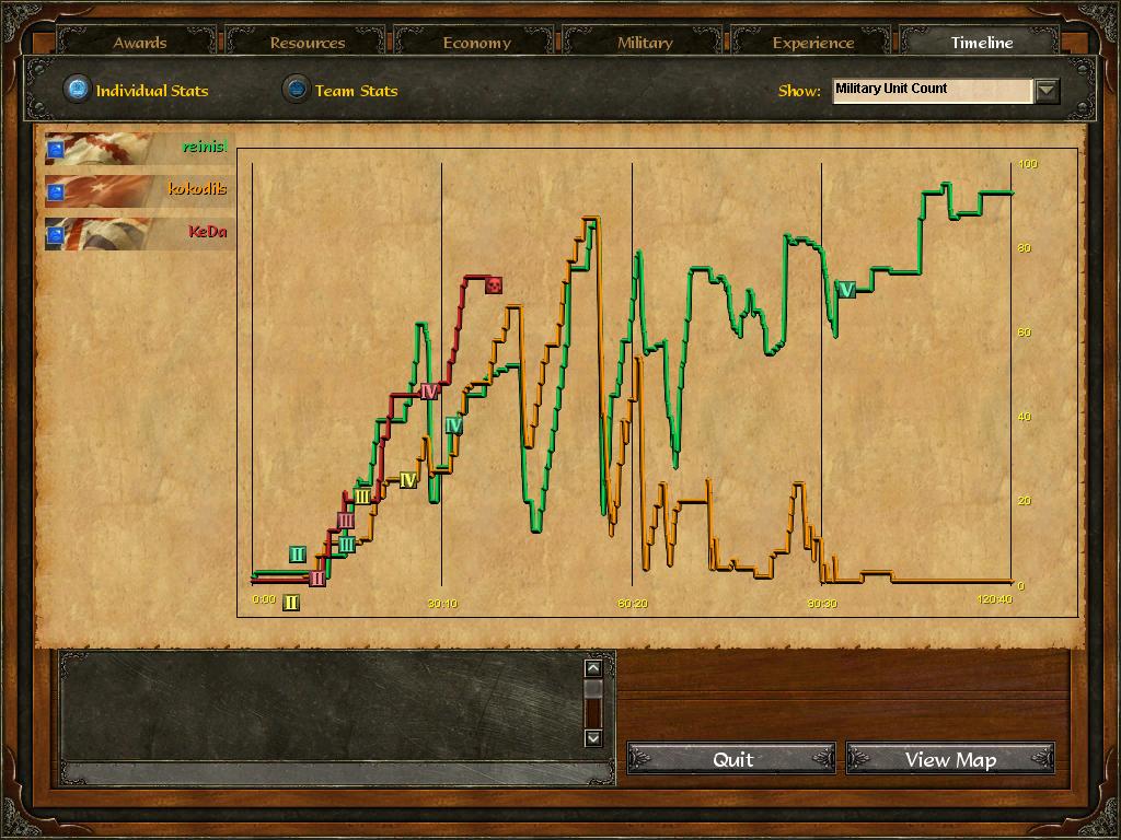 Age Of Empires 3 :: reinisl v kokodils v KeDa :: Post Game Stats Ka2npg4aloz6buaihsdz