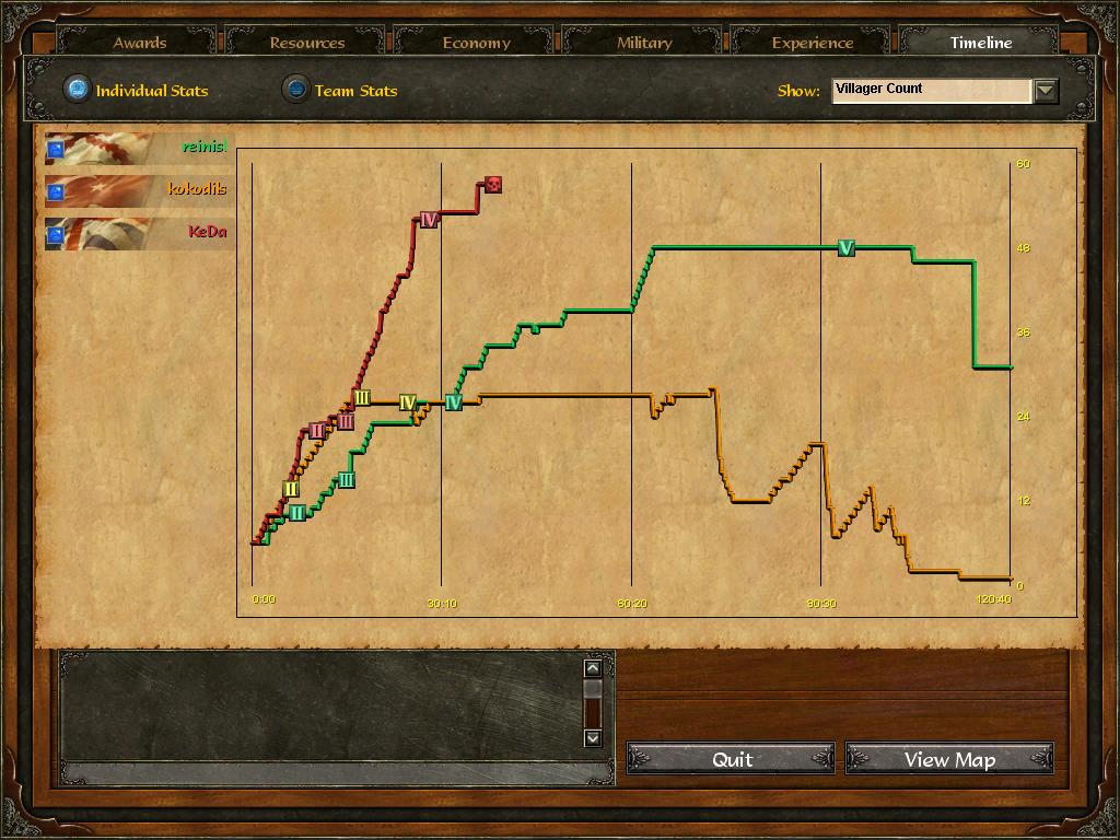 Age Of Empires 3 :: reinisl v kokodils v KeDa :: Post Game Stats S9jjkl05o986t5o4epa