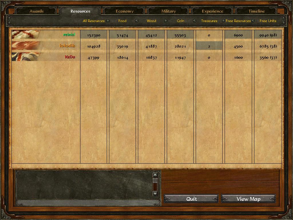 Age Of Empires 3 :: reinisl v kokodils v KeDa :: Post Game Stats Y17kvettpwi7zsq3ht0g