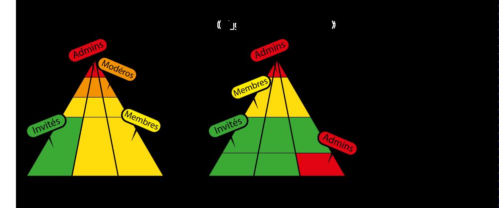 genesis.biloucorp.com? Pyramide