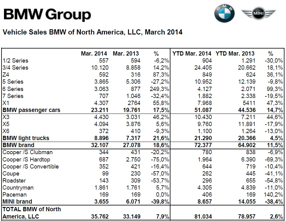 [Actualité] Groupe BMW - Page 17 BMW-Group-Absatz-USA-Maerz-2014