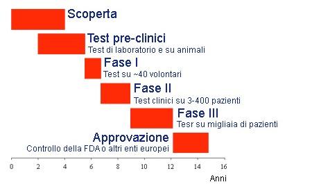 SPERIMENTAZIONE MEDICINALI Test_clinici_farmaci