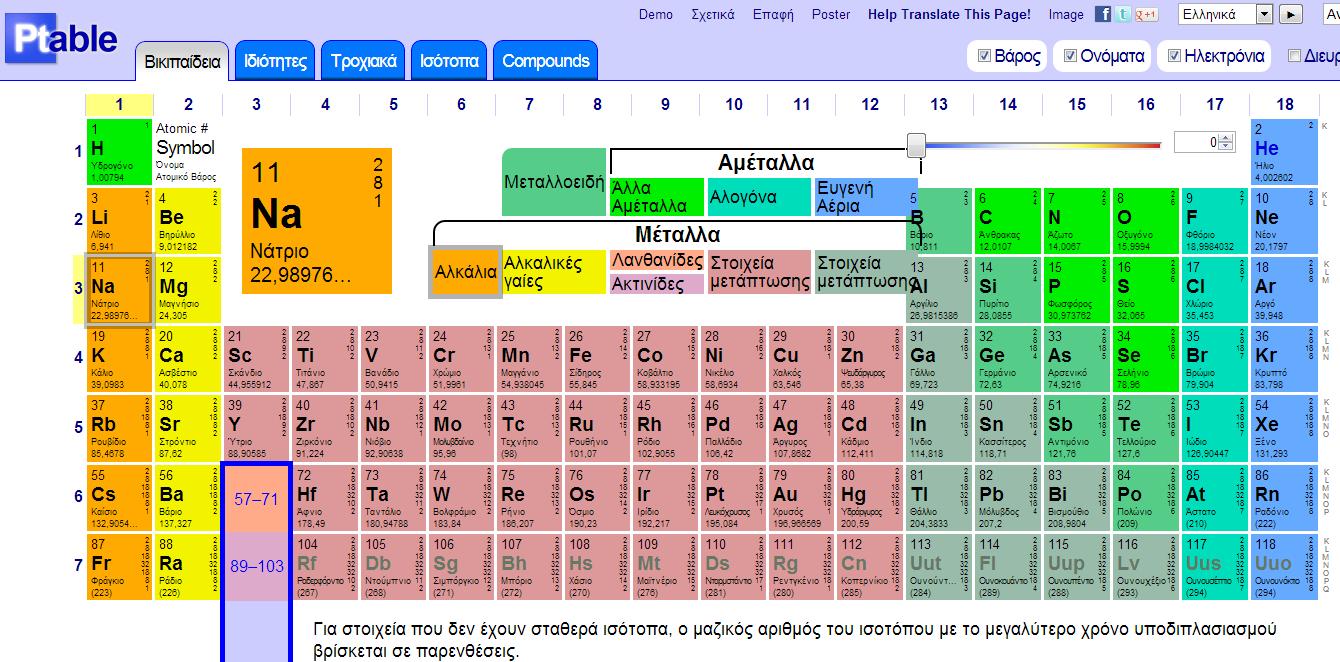 Ποίο χημικό στοιχείο είναι ο προηγούμενος ?  Ptable