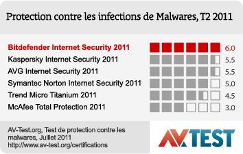 برنامج الحماية القوي Bitdefender Total Security 2012 نسخة فرنسية  Overview_pic