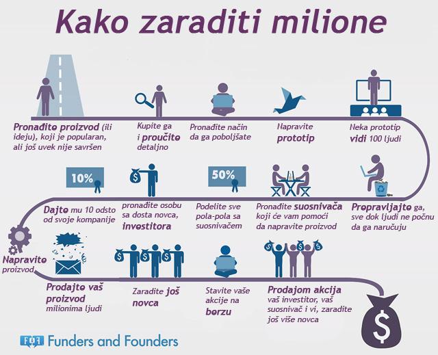 ORISNI VAM SAVETUJE Kako_zaraditi_milione