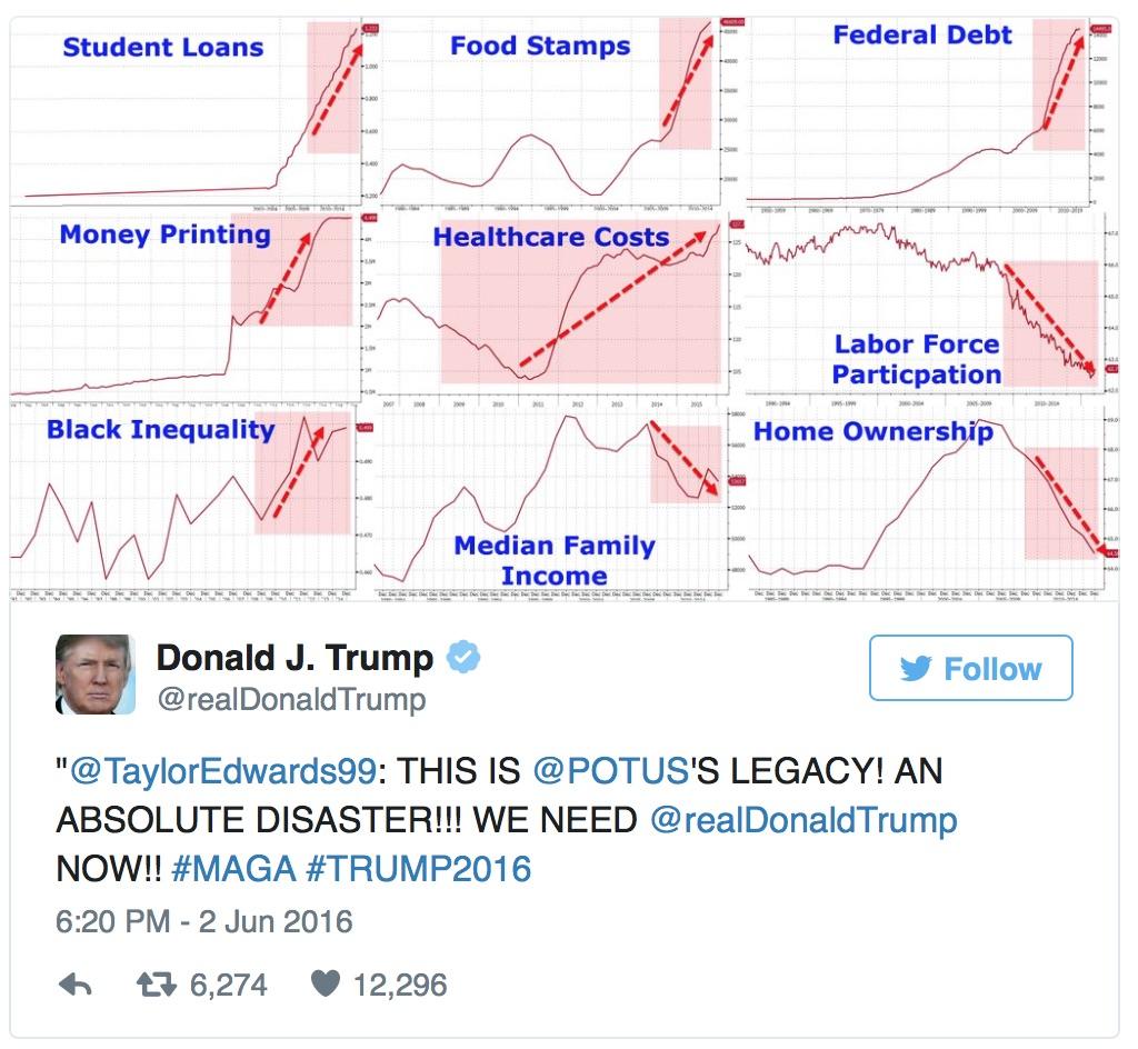 US Politics & Foreign Policy under D.Trump TrumpRetweetOnObamaEcon060216