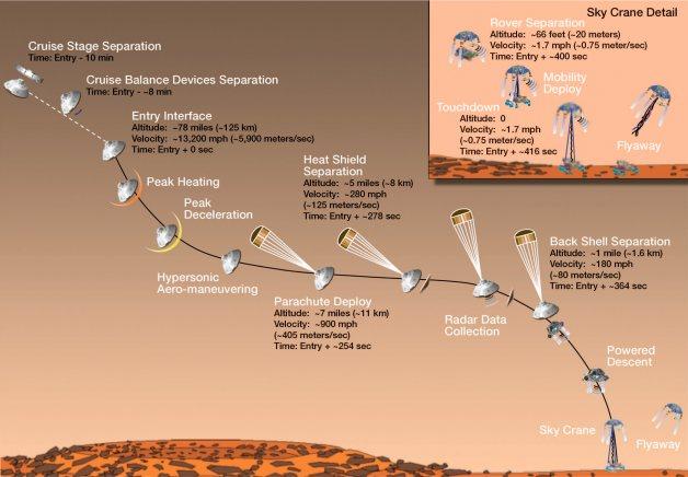Curiosity en Marte, un hito en la exploración espacial Mars-curiosity-landing-628