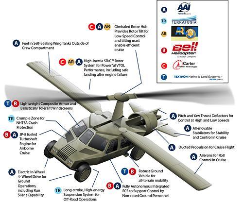 عملاق صناعة السلاح الأمريكية Lockheed Martin  100831-flyinghummer-03