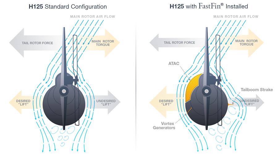 H125, H130 et  AS350 et dérivés H125FF_HowItWorks_900x514_3