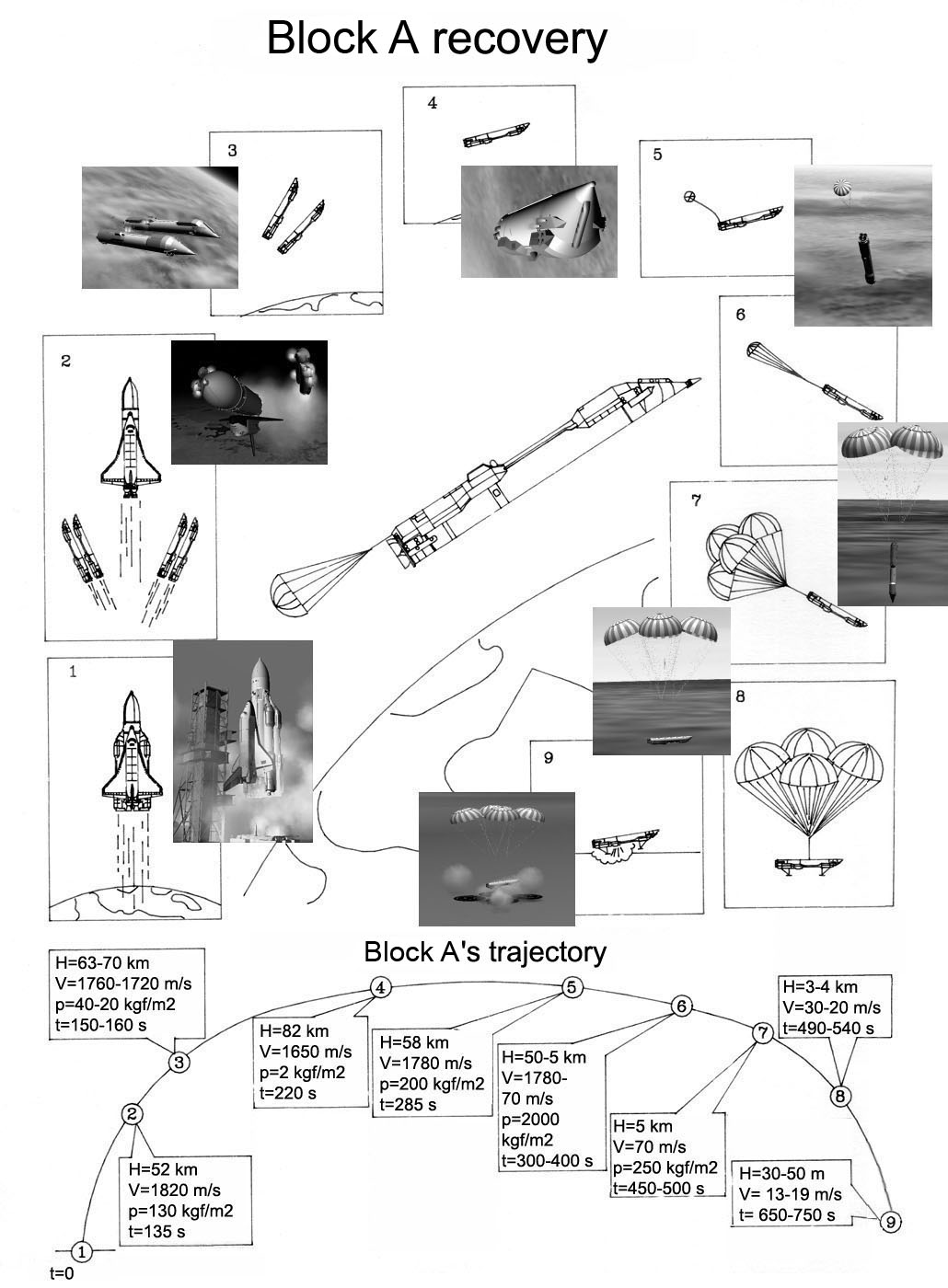 Russian Launch Vehicles and their Spacecraft: Thoughts & News - Page 10 Trajectoire-blocA-grand-en