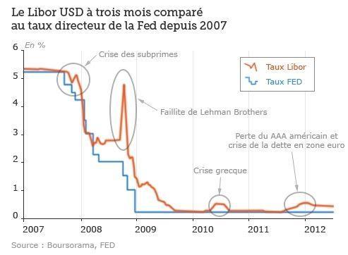 Entente sur le Libor :Le scandale financier du siècle Le_Libor_USD_a_trois_mois_compare_au_taux_directeur_de_la_Fed_depuis_2007