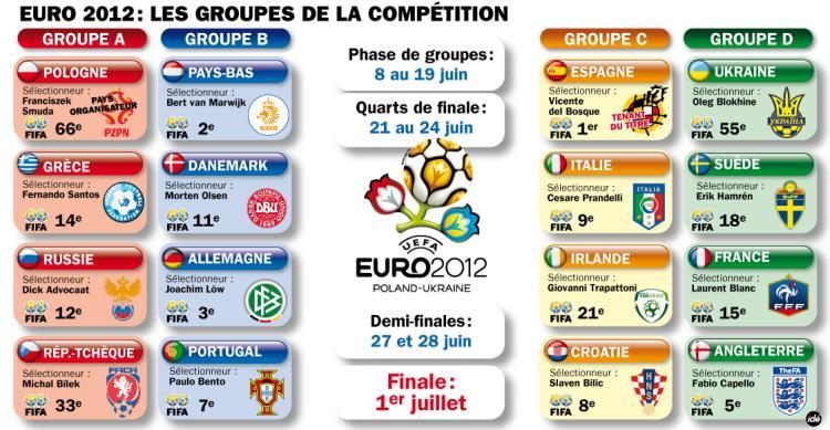 Euro 2012 Groupes-euro-2012