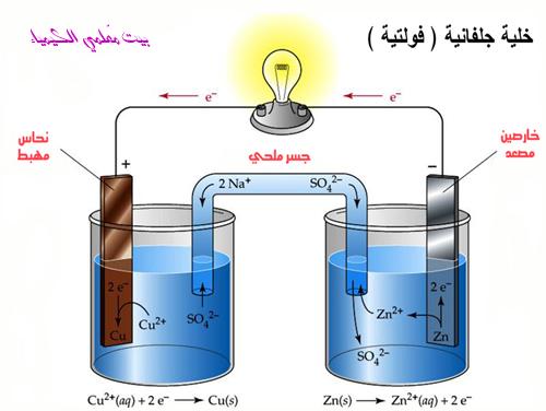 ماذا تعرف عن الخلايا الكهروكيميائية؟ DanielCell