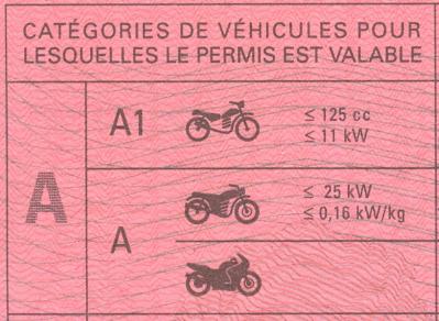 Édito : Les 125 cm³, pas vraiment des motos ? Permis-moto-regles