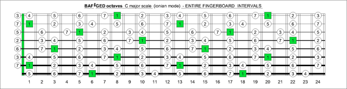 7 et 8 CORDES, guitares-et-basses, impro/composition, investigations Bafged_octaves_c_major_scale_fingerboard_intervals