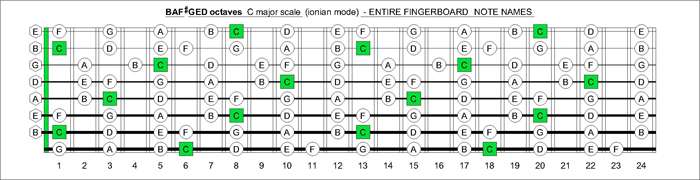 7 et 8 CORDES, guitares-et-basses, impro/composition, investigations Bafged_octaves_c_major_scale_fingerboard_notes