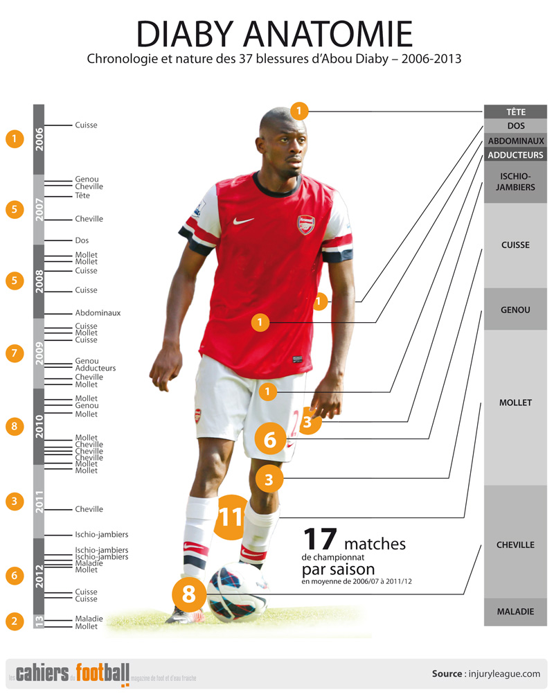 [2012/2013] Premier League - Page 2 Diaby-anatomie-big2