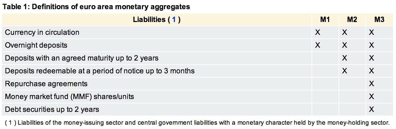 L'euro est-elle une monnaie solide ? Ecb-monetary-aggregates