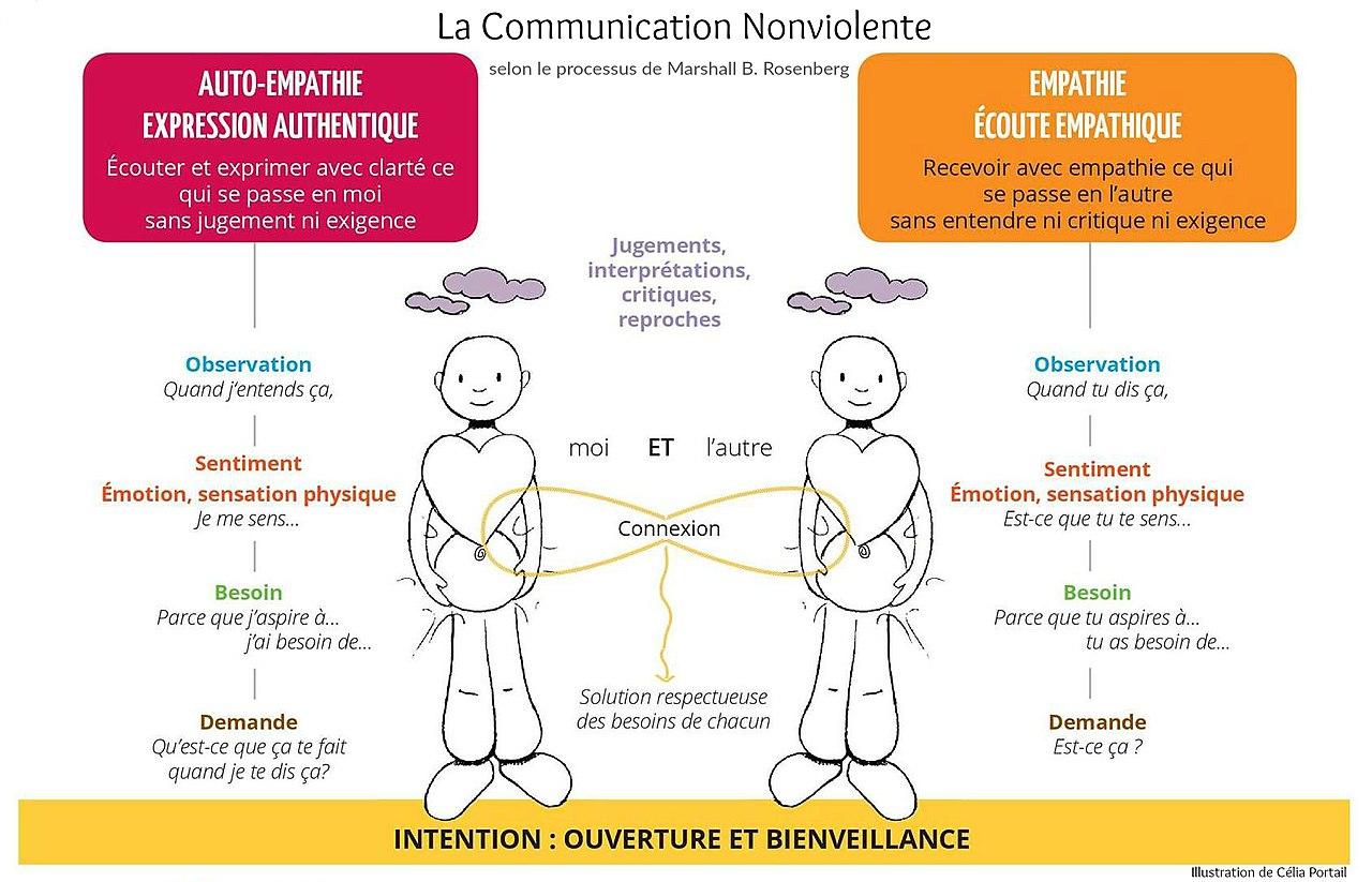 COMMUNICATION NON VIOLENTE (CNV) 1280px-Les_4_%c3%a9tapes_du_processus_de_la_CNV