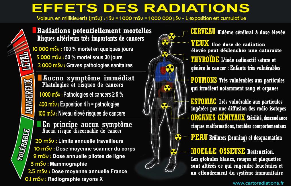 Notions de radioprotection et de radiodétection - Page 5 Radiations_Monographie_Effets_sante_valeurs_millisieverts_mSv