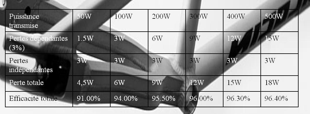 Différents changements de vitesses dans le moyeu : - Page 2 070116121013286766