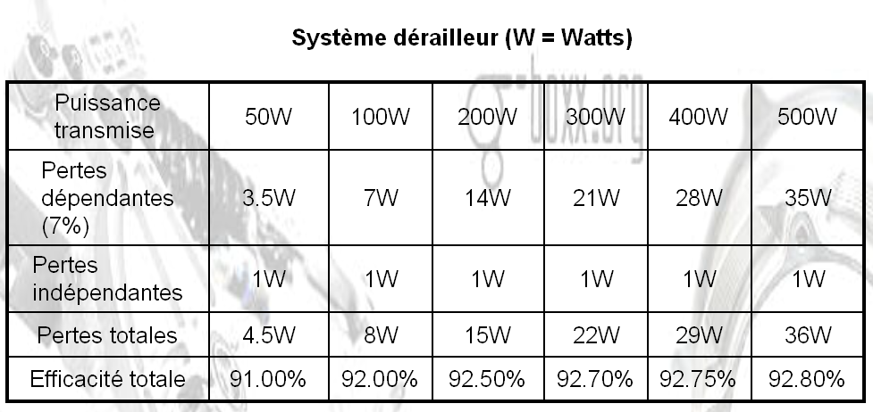 Différents changements de vitesses dans le moyeu : - Page 2 070116121047286767