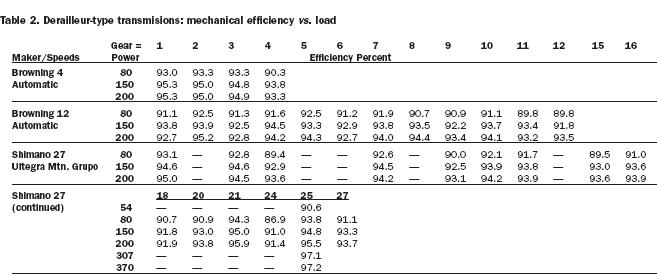 Important : Efficacité des différentes transmissions 070116125208287128