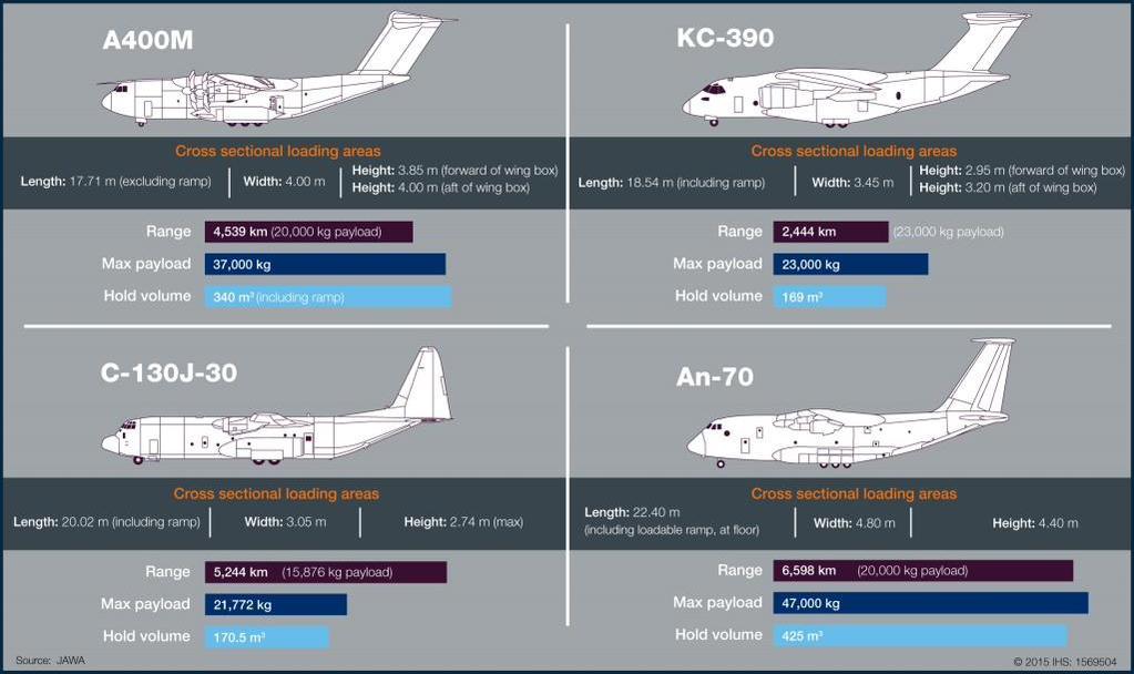 Embraer KC-390 (avión de transporte de tamaño mediano ) Comparativo-KC-390-com-demais-aeronaves-do-tipo