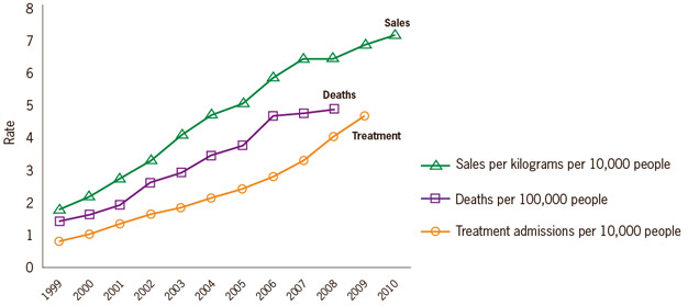 Rates of prescription painkiller sales, deaths and substance abuse treatment admissions (1999-201 ..خاص بالاطفال Riska_626px