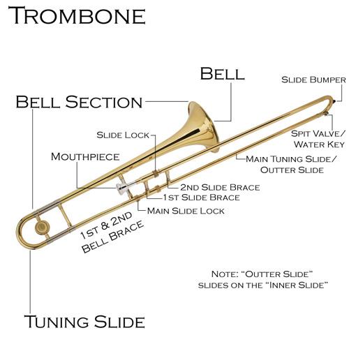 Muzički Instrumenti Trombone-Description