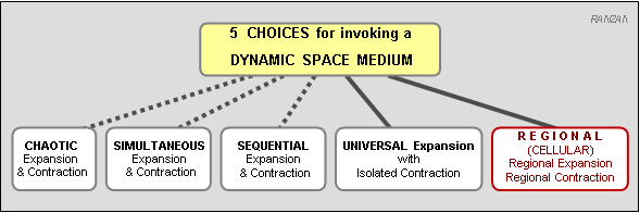 The Dynamic Steady State Universe The New Cosmology Th1-5choices