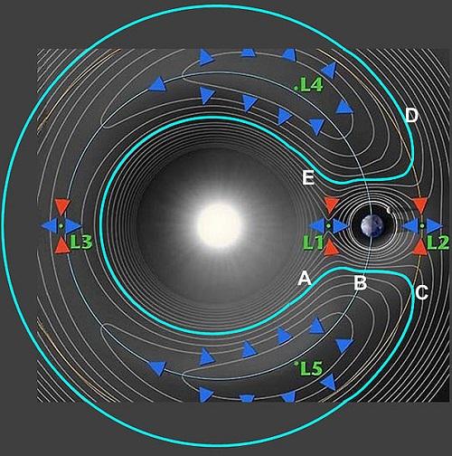 Estrella Oscura - Página 2 Lagrange_Horseshoe_Orbit
