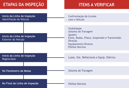 inspecção obrigatórias para motos AINDA NÃO é uma realidade - novo Update! - Página 3 Fluxo-Motociclos